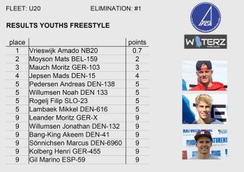 IFCA_JY_FW_Worlds_Denmark_Results_Youth