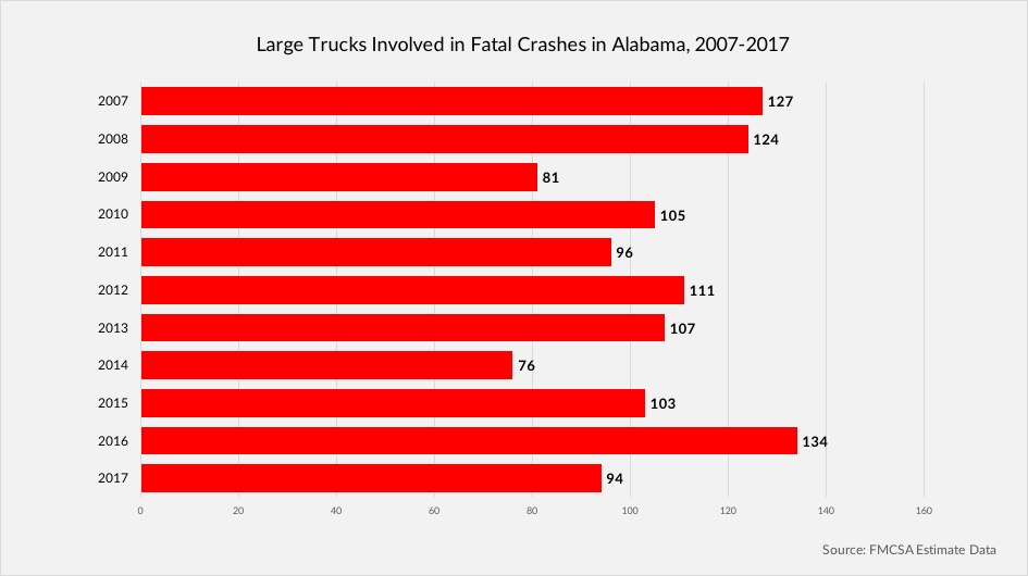 Chart of large trucks involved in fatal crashes in Alabama, 2007-2017
