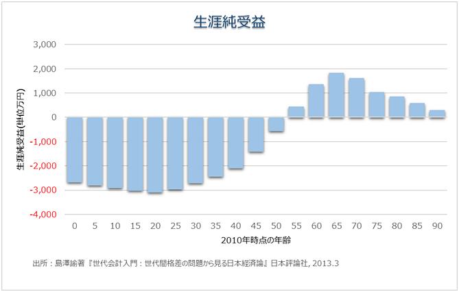 団塊世代とゆとり世代では5000万円の格差ー日本の社会保障・世代間不公正
