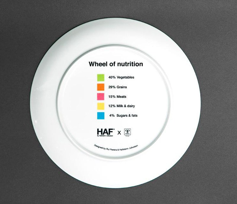 Wheel Of Nutrition Plates A Tasteful Collaboration By 3
