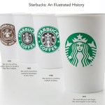 Starbucks Updates Their Logo & Talks About The Siren & Their Future