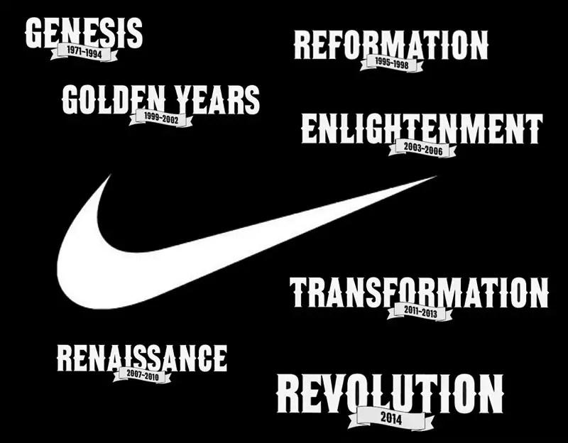 Nike geneology eras IIHIH