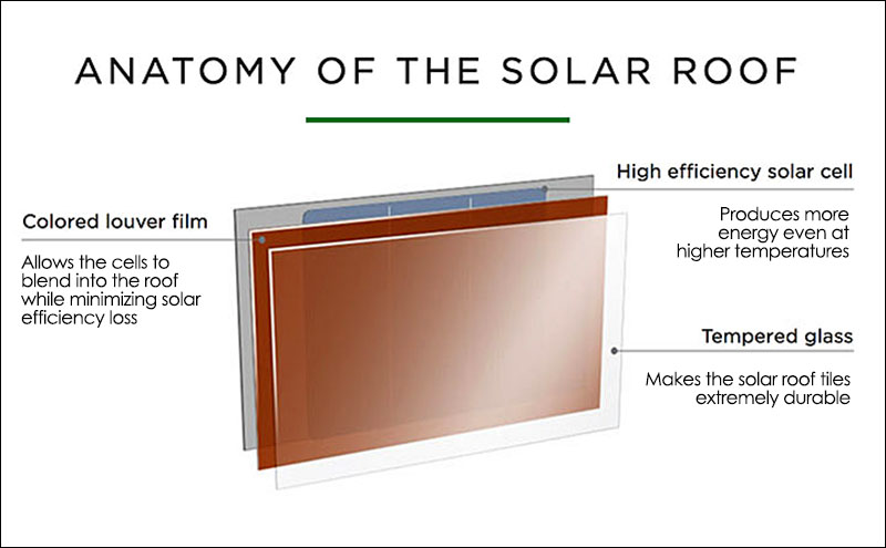 Tesla Powerwall 2 Cost >> Tesla Launches The First Truly Tasteful Solar Roof Tiles. – if it's hip, it's here