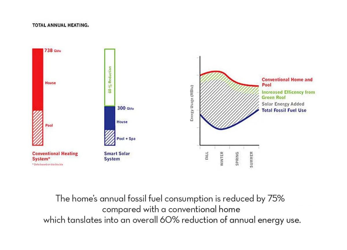 annual heating savings
