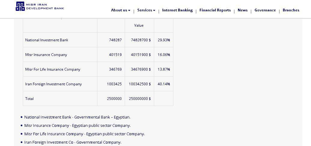 Ifmat - Misr Iran Bank Shares