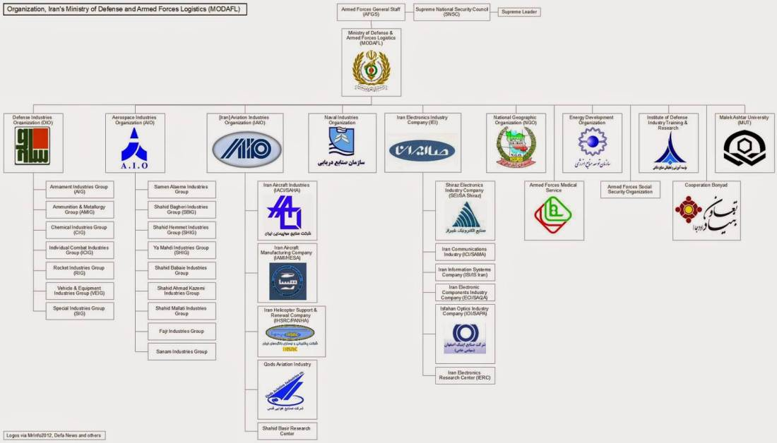 Ifmat - MODAFL organization