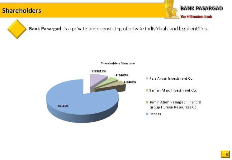 ifmat - bank pasargad shareholders