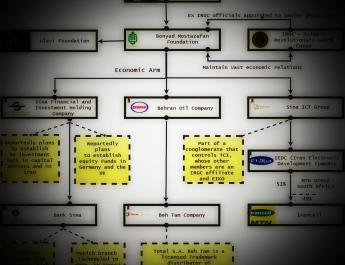 ifmat - Bonyad Mostazafan operational scheme