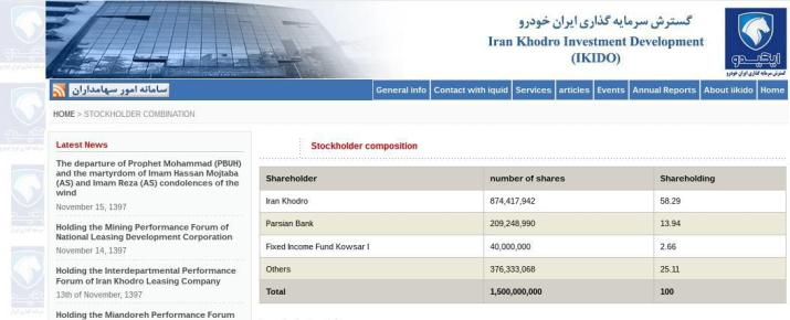 ifmat - iran Khodro investment development shareholders