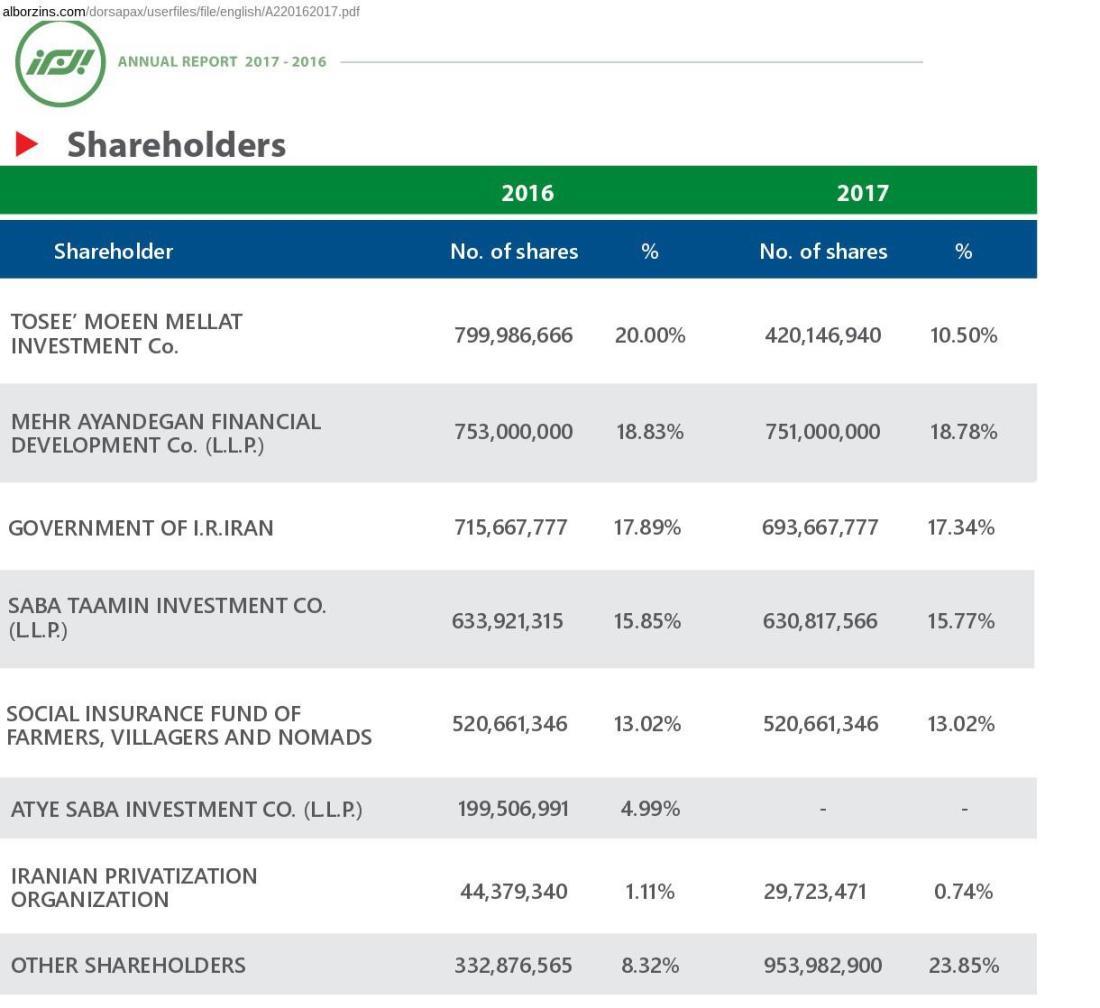 ifmat - alborz insurance shareholders