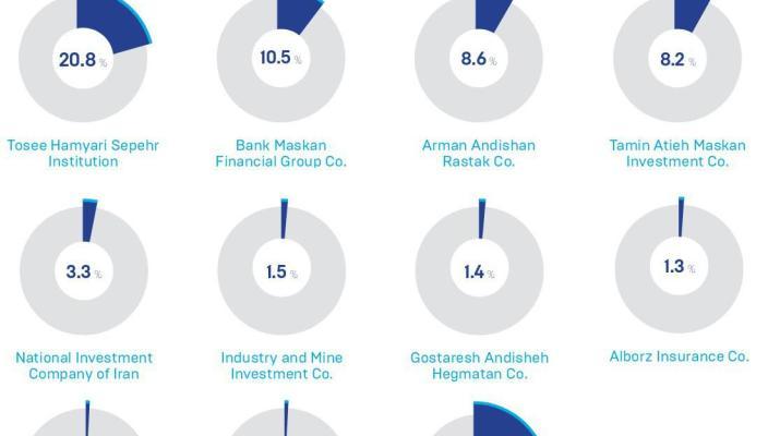ifmat - shareholders of Kharazmi Investment