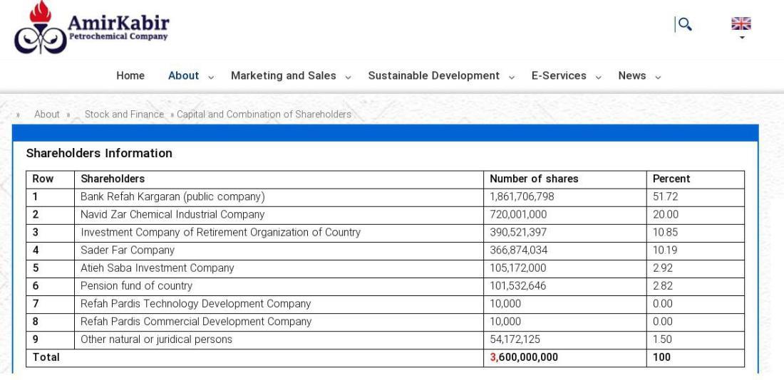 ifmat - AmirKabir shareholders