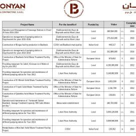 ifmat - Al-Bonyan Engineering - Projects 4