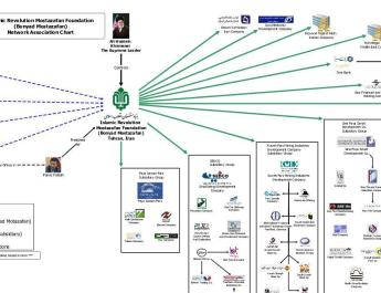 ifmat - Mostazafan Foundation - Network Association Chart