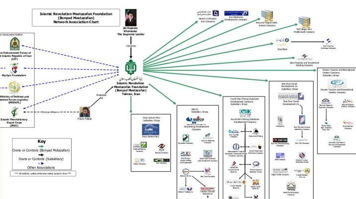 ifmat - Mostazafan Foundation - Network Association Chart