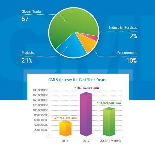 ifmat - GMI Sales