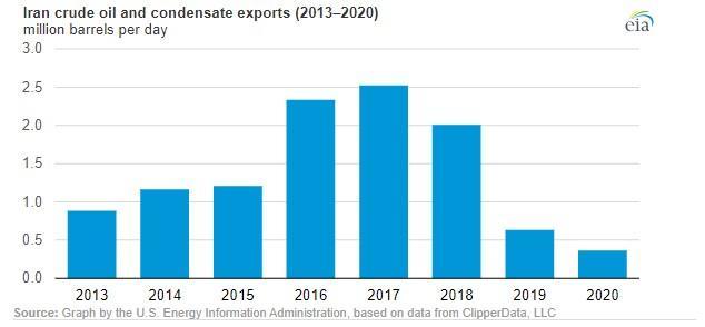 ifmat - Iran Regime strange oil revenue statistics 2