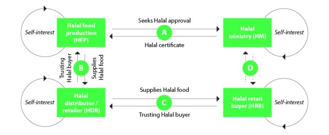 Figure 2: Principal-agent interactions for Halal food