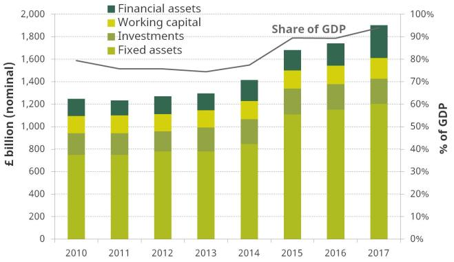 Total assets, March 2010 to March 2017 (£ billion and % of GDP)