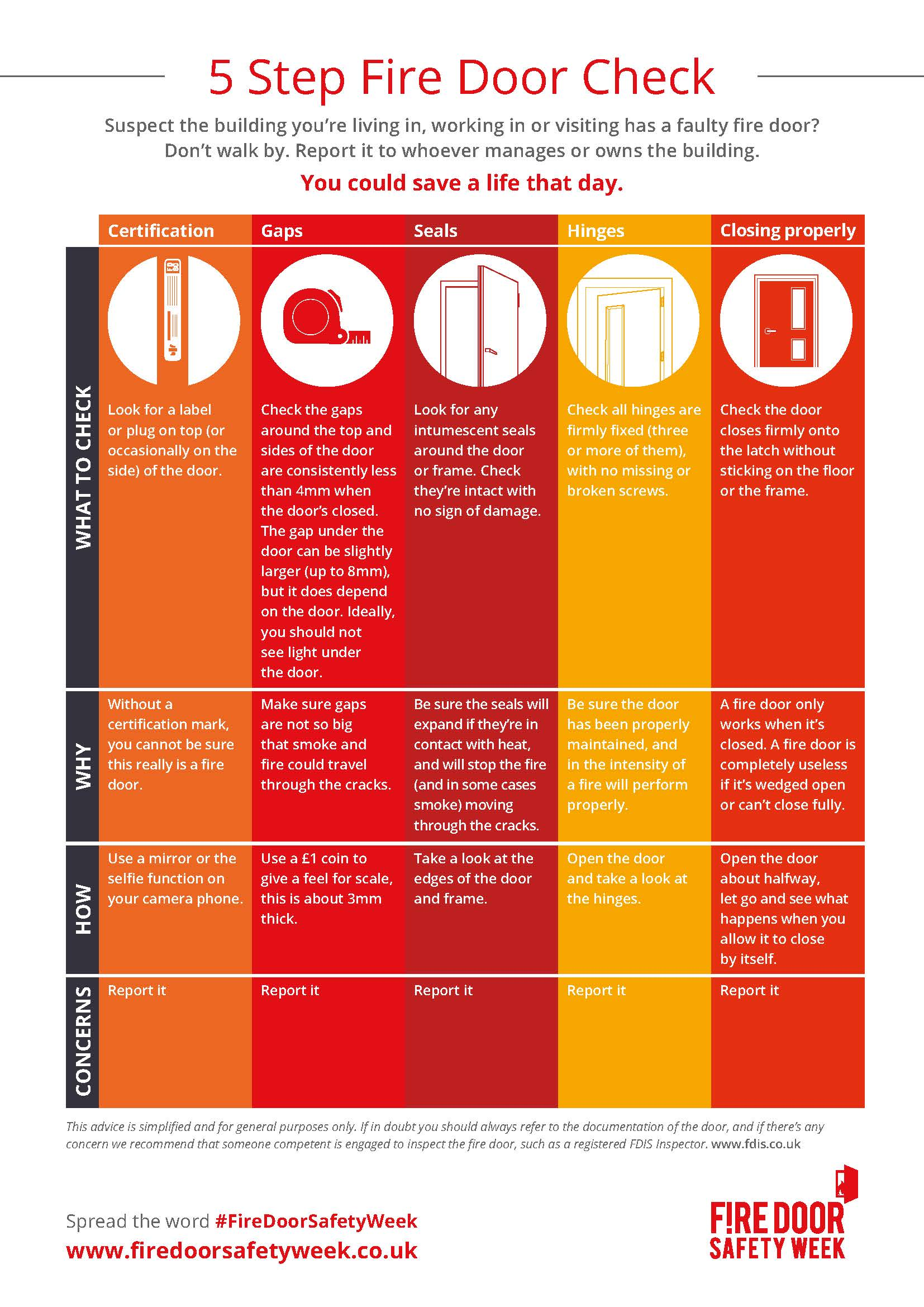 Fire Door Checklist 5 Steps For Responsible Persons