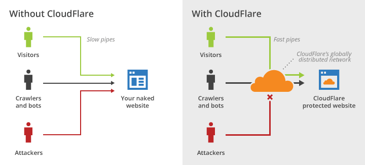cloudflare cdn
