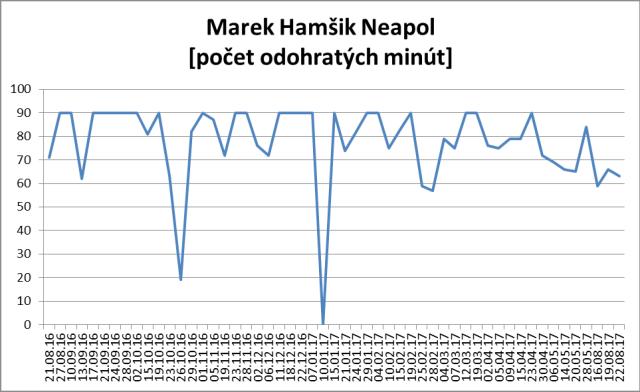 Hamsikova minutaz