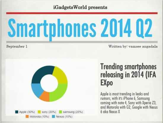 Top 5 high end smartphones launching in Sept-Oct 2014 -Q2(Infographic) + release dates - 1