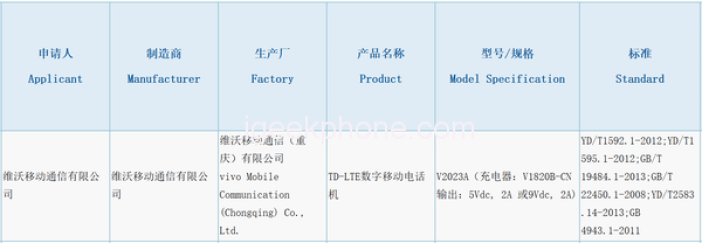 Vivo V2023A On 3C Certification
