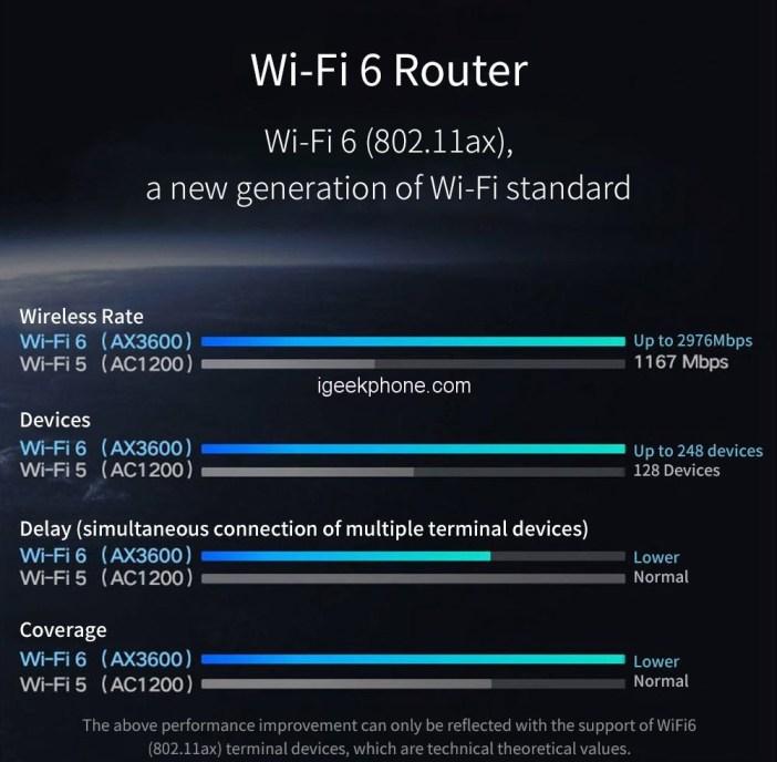 Xiaomi AIoT Wireless Dual Band Router AX3600