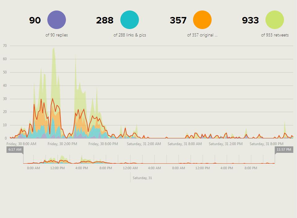 Social Media Estadísticas TweetBinder