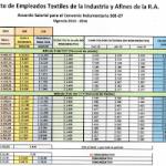 Textiles: Escala salarial para el CCT 501/07 SETIA