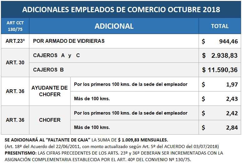 Adicionales-comercio-octubre-2018-adicional-cajero-vidriera-chofer