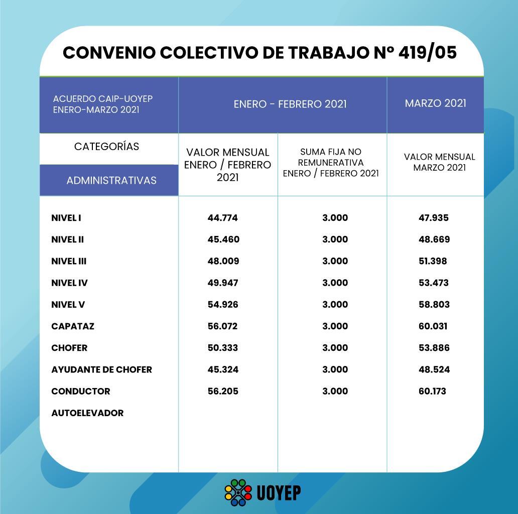 Escala salarial plástico UOYEP 2021