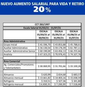Sindicato del Seguro Planilla Salarial Escala salarial