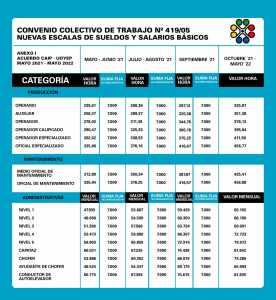 Escala salarial UOYEP CCT 419/05 Plásticos