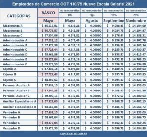 Empleados de comercio escala salarial 2021 2022