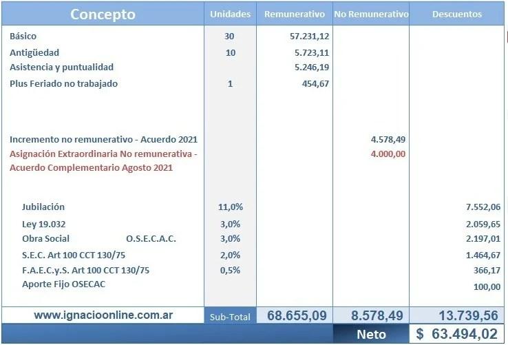 Empleados de Comercio: liquidación de sueldos Agosto 2021