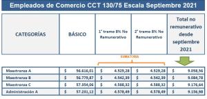 Escala salarial Empleados de Comercio Septiembre 2021 CCT 130/75