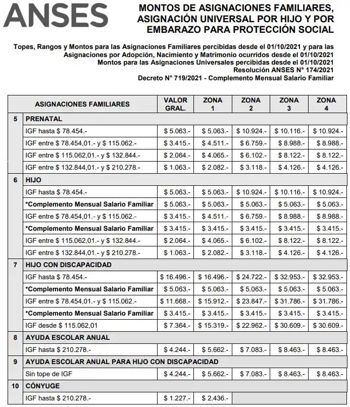 Topes, Rangos y Montos para las Asignaciones Familiares percibidas desde el 01/10/2021 y para las Asignaciones por Adopción, Nacimiento y Matrimonio ocurridos desde el 01/10/2021 Montos para las Asignaciones Universales percibidas desde el 01/10/2021 Resolución ANSES N° 174/2021 Decreto N° 719/2021 - Complemento Mensual Salario Familiar