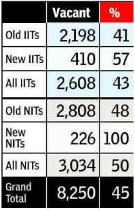 Unfilled Teaching Slots Source: http://timesofindia.indiatimes.com/india/43-of-teaching-slots-in-IITs-lying-unfilled/articleshow/19282777.cms