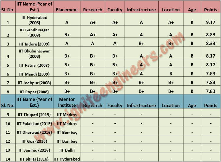 Ranking of new IITs