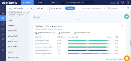 SimilarWeb   Ignite Media Solution