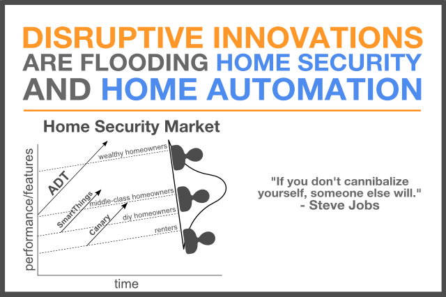 home security disruption