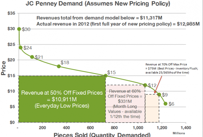 JC Penney 2012 Demand Curve without price discrimination