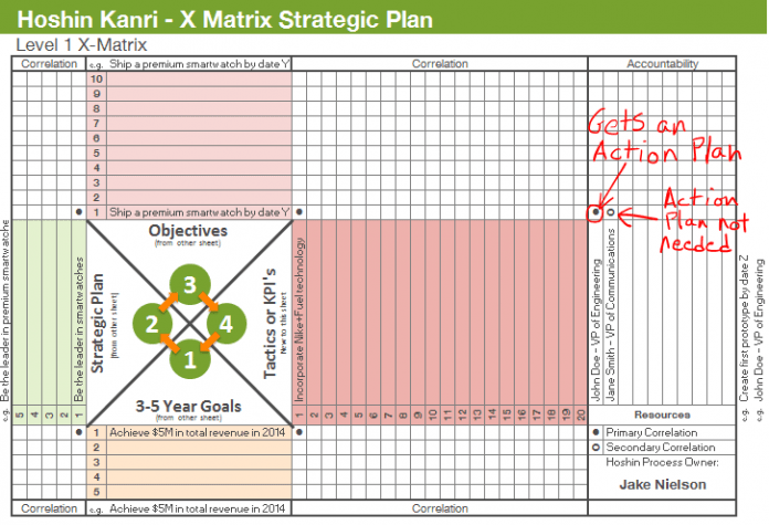 Strategic-planning-x-matrix-action-plan