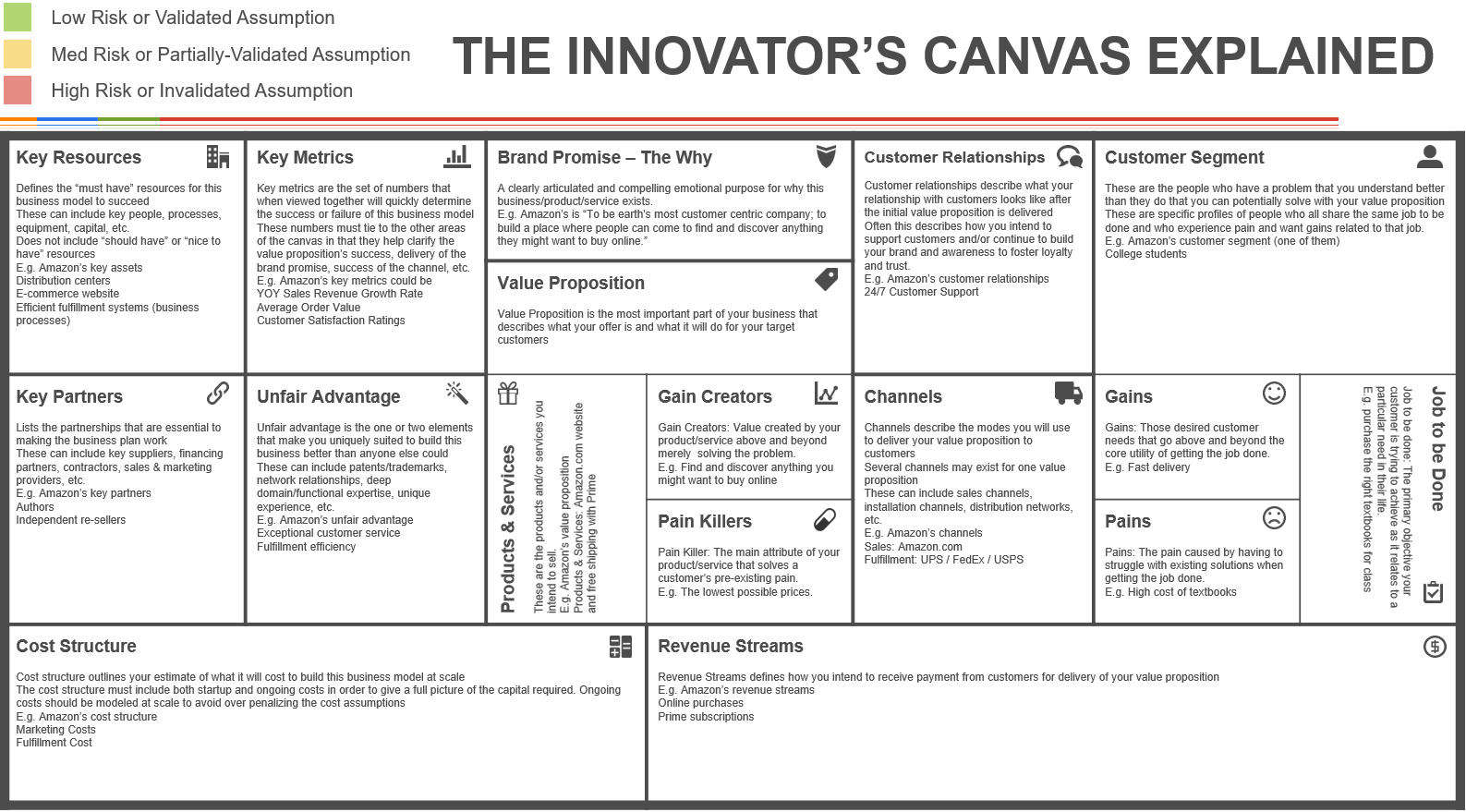 Innovators canvas explained - Ignition Framework
