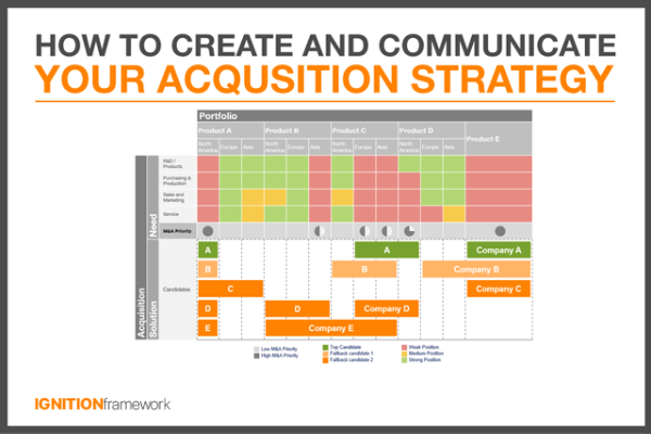 Acquisition Strategy | How To Create And Communicate Your Acquisition Strategy Ignition
