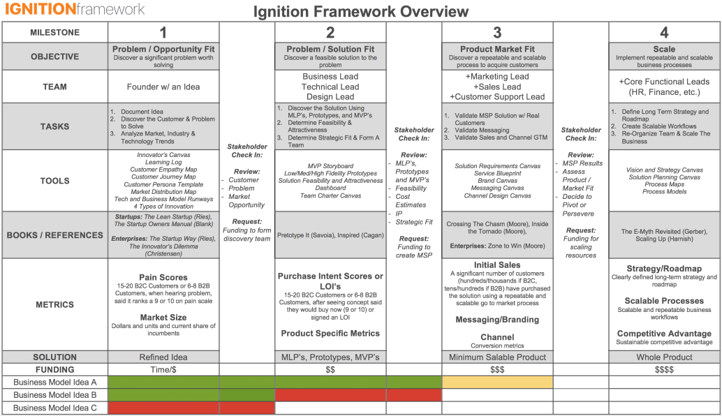 Ignition Framework w References Overview