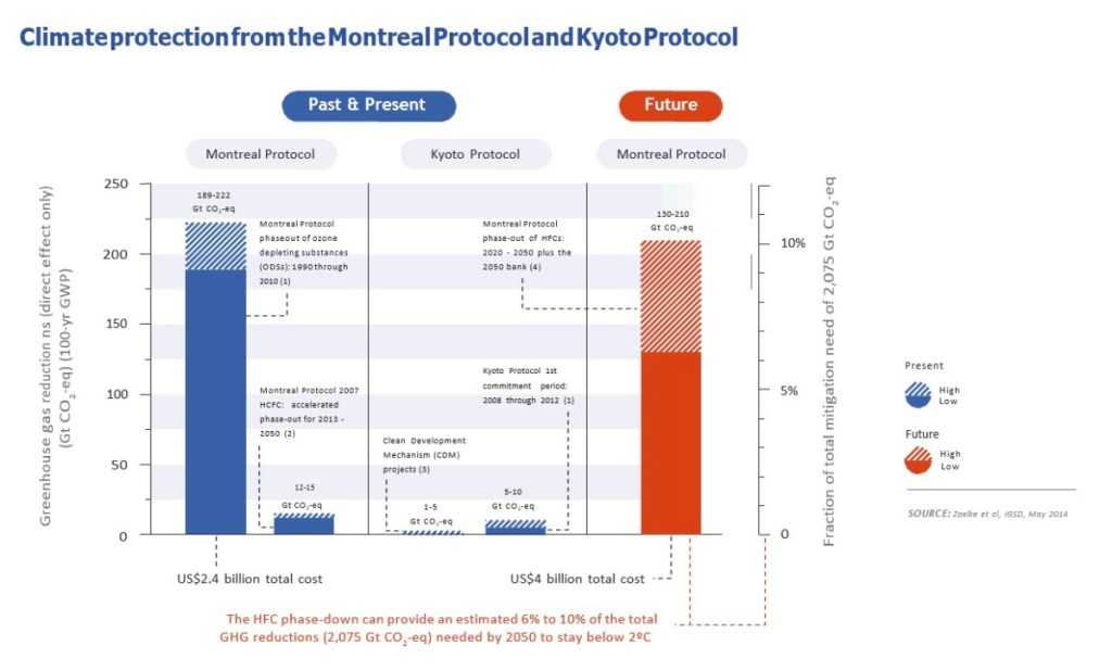 Climate Protection from the Montreal Prrotocol and Kyoto Protocol