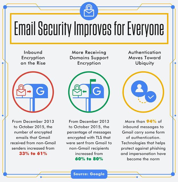 Gmail Encrytion message